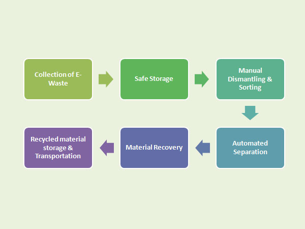 Process of E-Waste Recycling