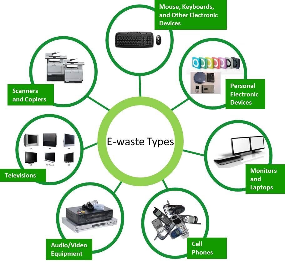 Types of E-Waste